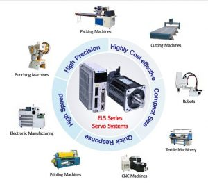 Applications of Servo Motor