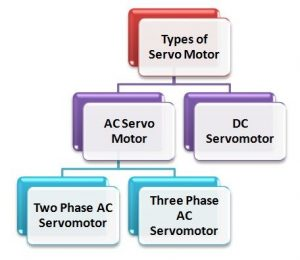 Types of Servo Motor