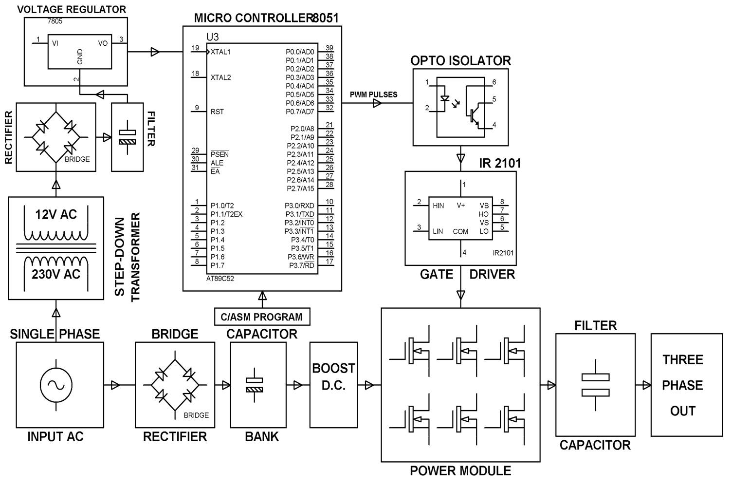 Sine Pulse Width Modulation Spwm And Its Working Modifying Square Wave Inverters To Equivalents Block Diagram
